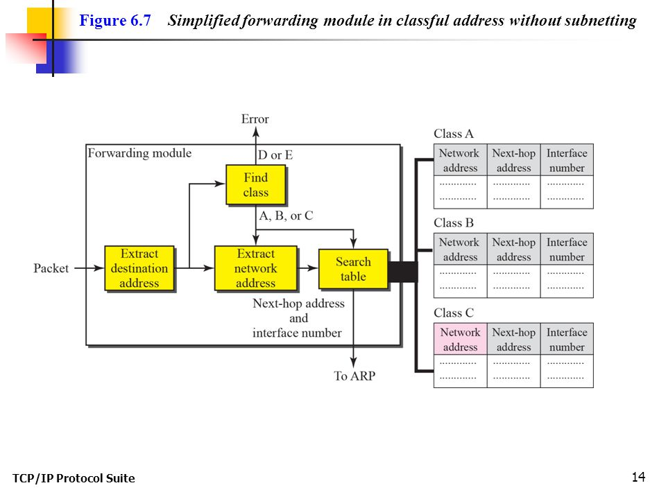 Figure 6.7 Simplified forwarding module in classful address without subnetting