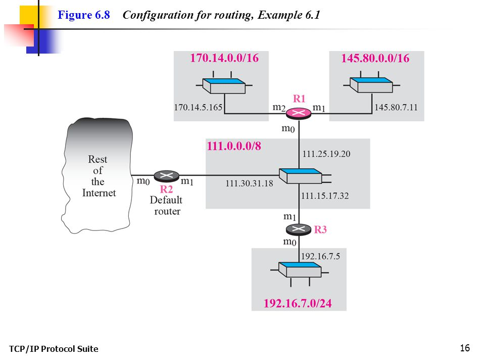 Figure 6.8 Configuration for routing, Example 6.1