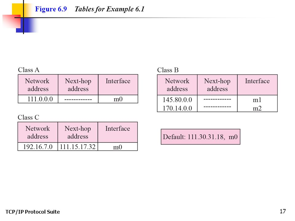 Figure 6.9 Tables for Example 6.1