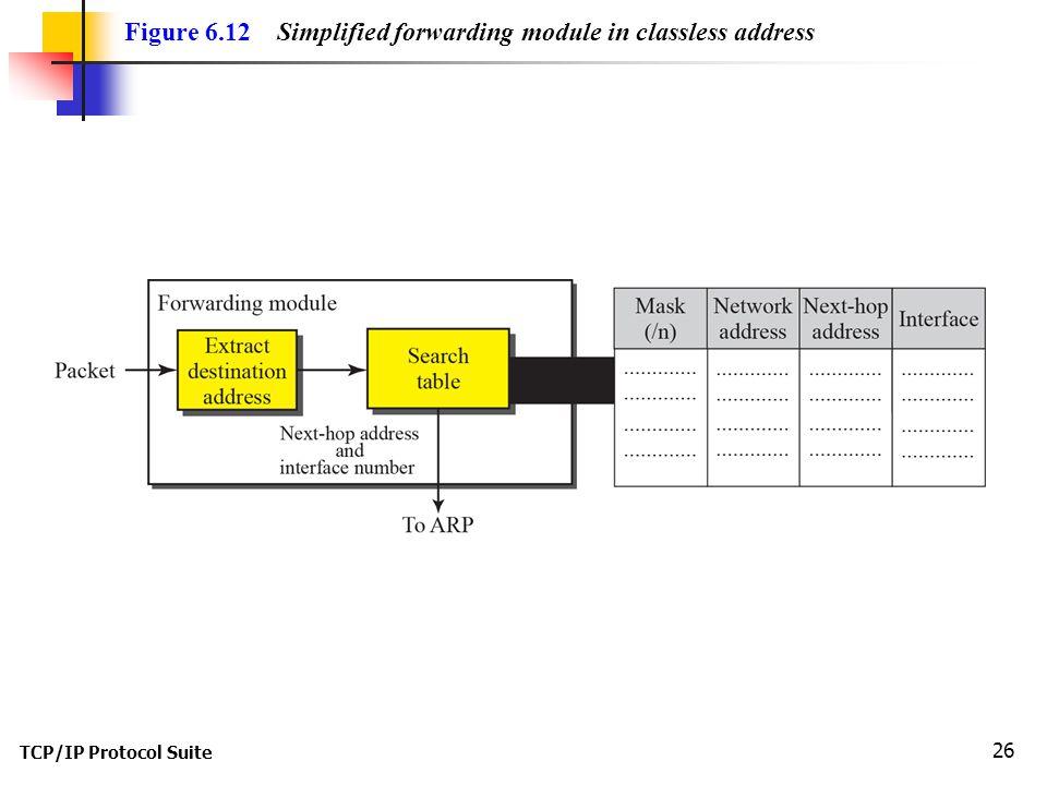 Figure 6.12 Simplified forwarding module in classless address