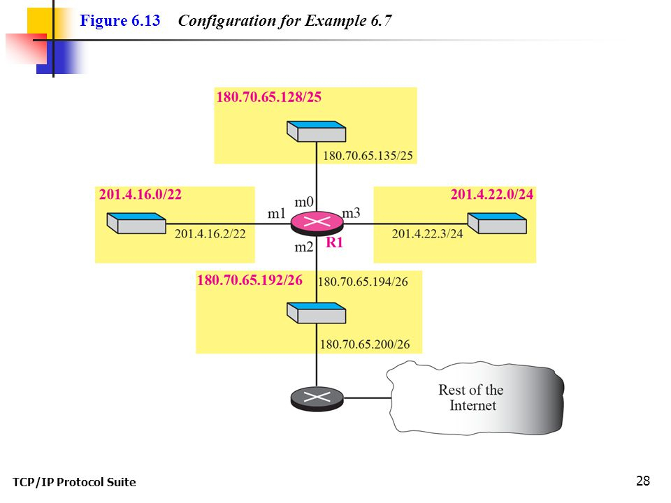 Figure 6.13 Configuration for Example 6.7