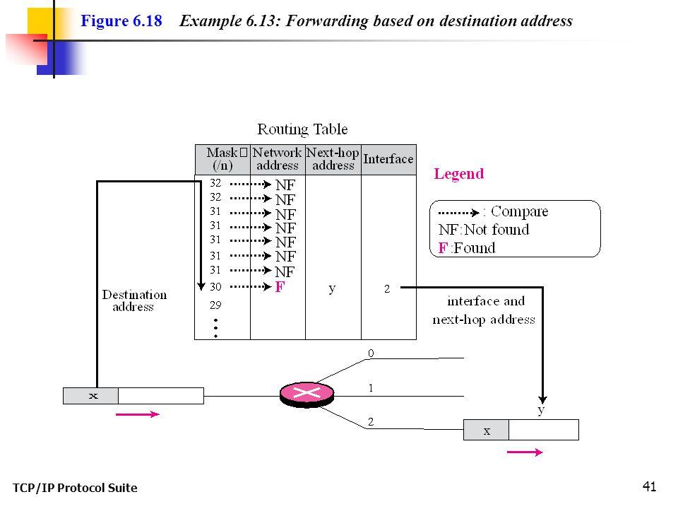 Figure 6.18 Example 6.13: Forwarding based on destination address