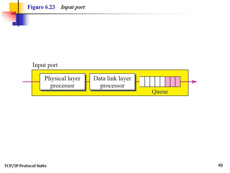 Figure 6.23 Input port TCP/IP Protocol Suite