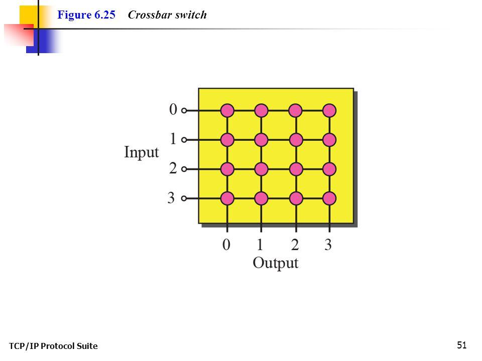 Figure 6.25 Crossbar switch