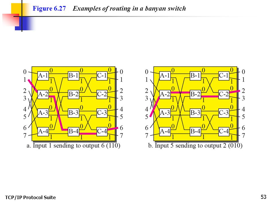 Figure 6.27 Examples of routing in a banyan switch