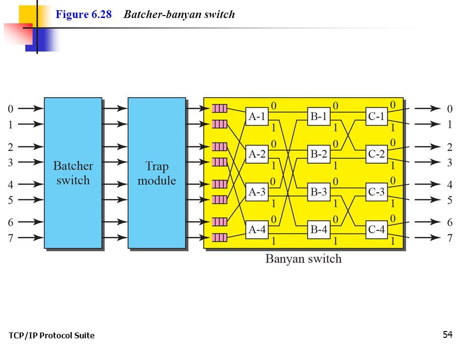 Figure 6.28 Batcher-banyan switch