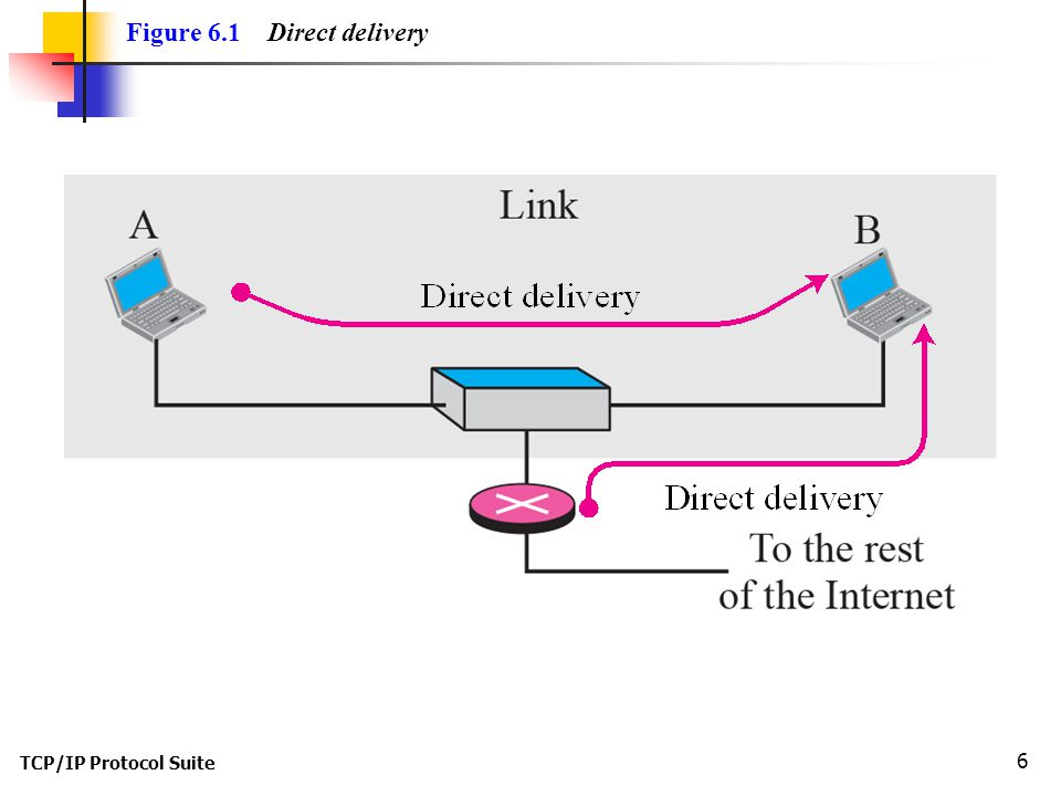 Figure 6.1 Direct delivery