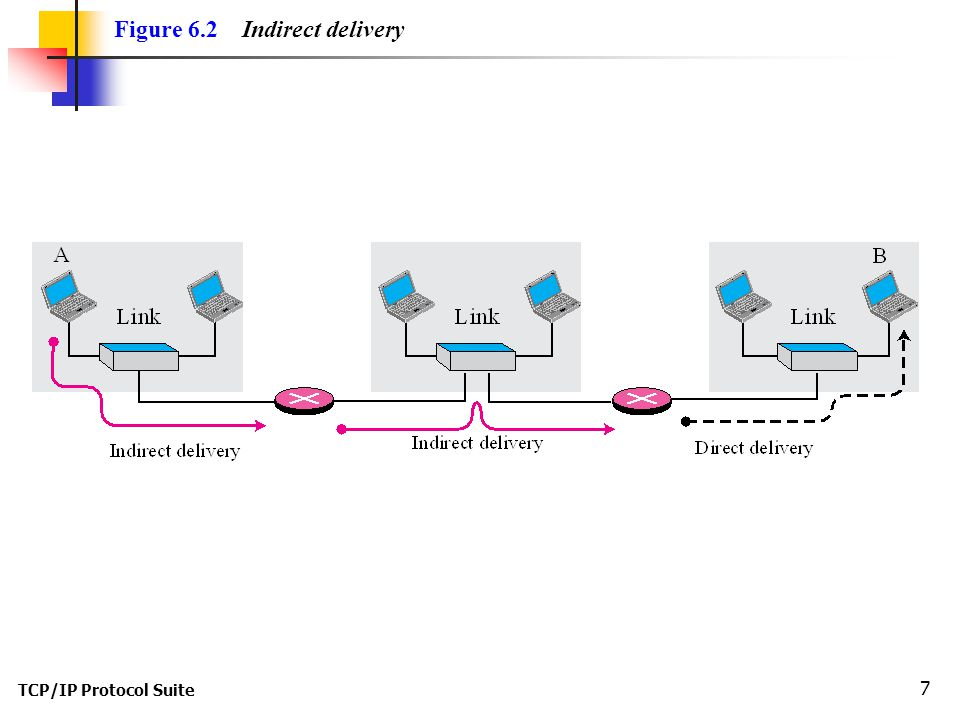 Figure 6.2 Indirect delivery