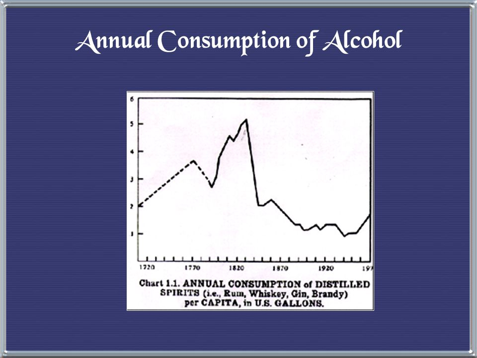 Annual Consumption of Alcohol