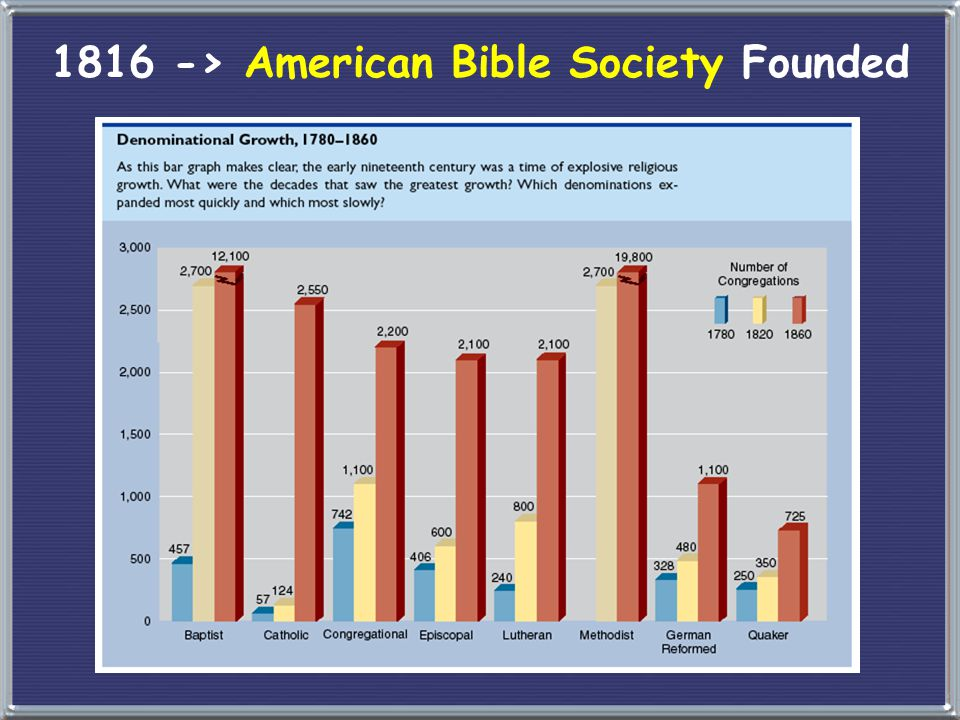 1816 -> American Bible Society Founded