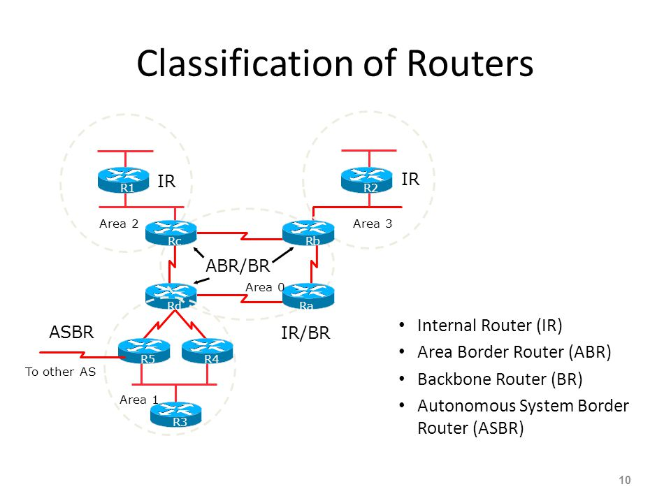 Classification of Routers