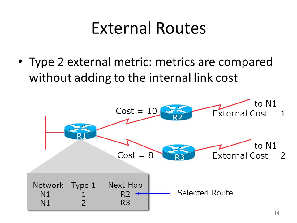 External Routes Type 2 external metric: metrics are compared without adding to the internal link cost.