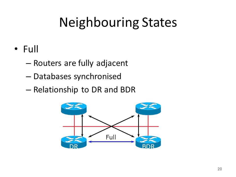 Neighbouring States Full Routers are fully adjacent