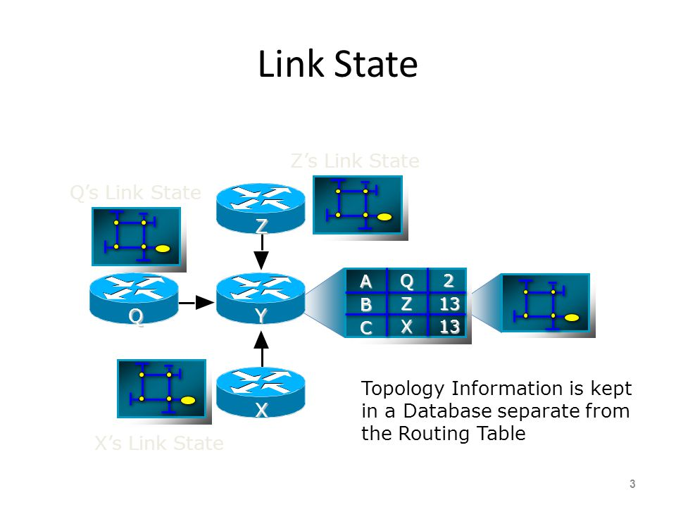Link State Z's Link State Q's Link State Z Q Y X