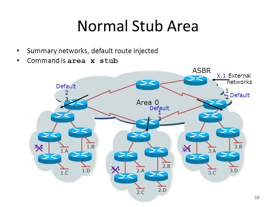Normal Stub Area Summary networks, default route injected