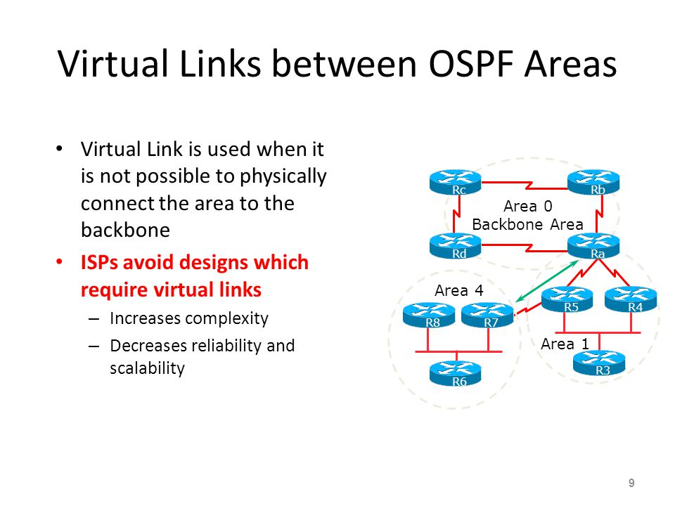 Virtual Links between OSPF Areas