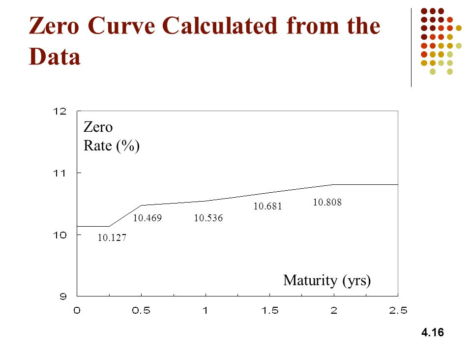 Zero Curve Calculated from the Data