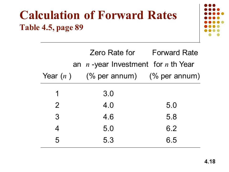 Calculation of Forward Rates Table 4.5, page 89