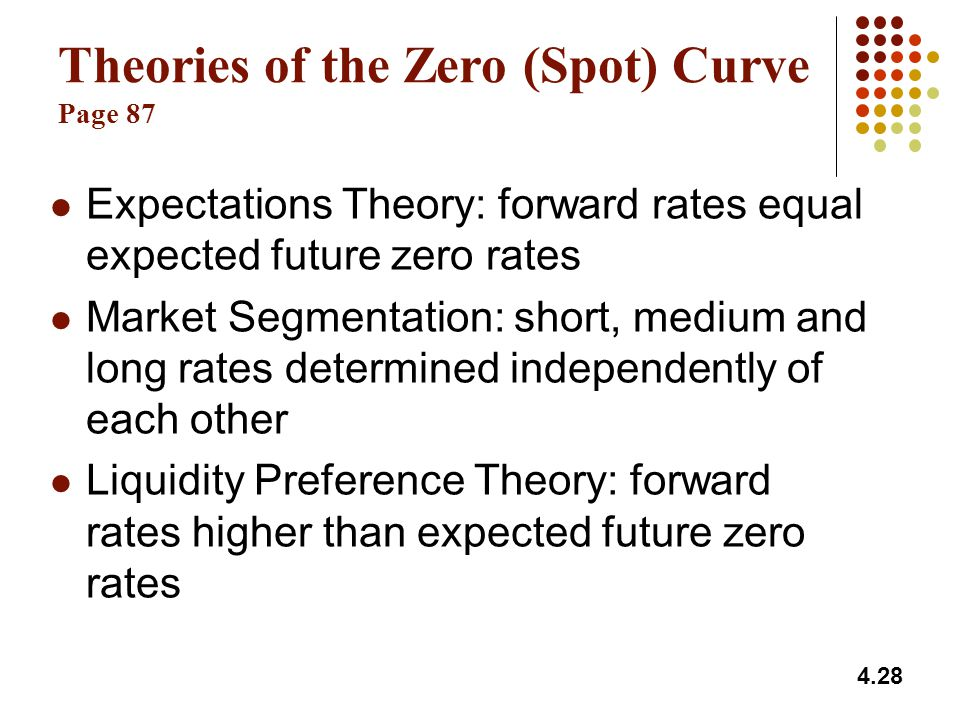 Theories of the Zero (Spot) Curve Page 87