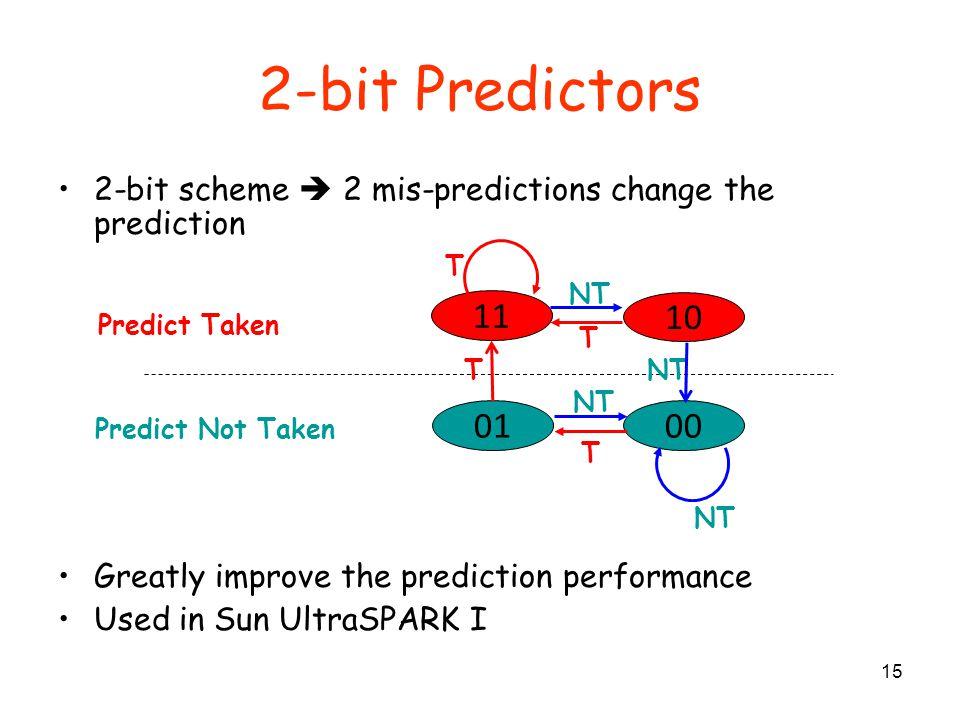 2-bit Predictors 2-bit scheme  2 mis-predictions change the prediction. Greatly improve the prediction performance.
