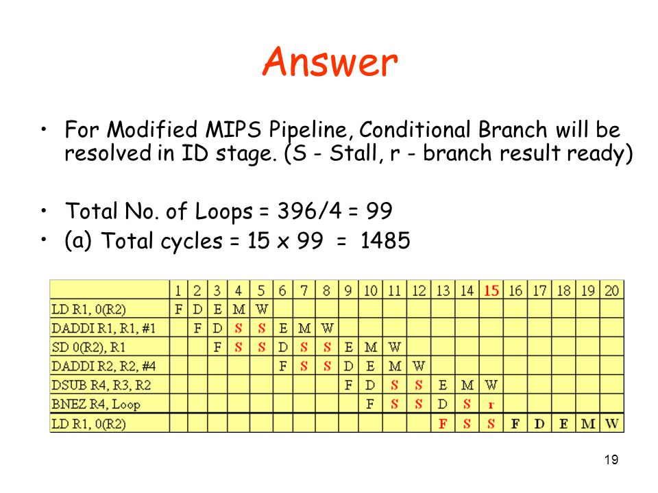 Answer For Modified MIPS Pipeline, Conditional Branch will be resolved in ID stage. (S - Stall, r - branch result ready)
