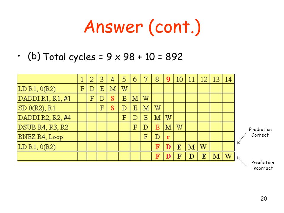 Answer (cont.) (b) Total cycles = 9 x 98 + 10 = 892 Prediction Correct