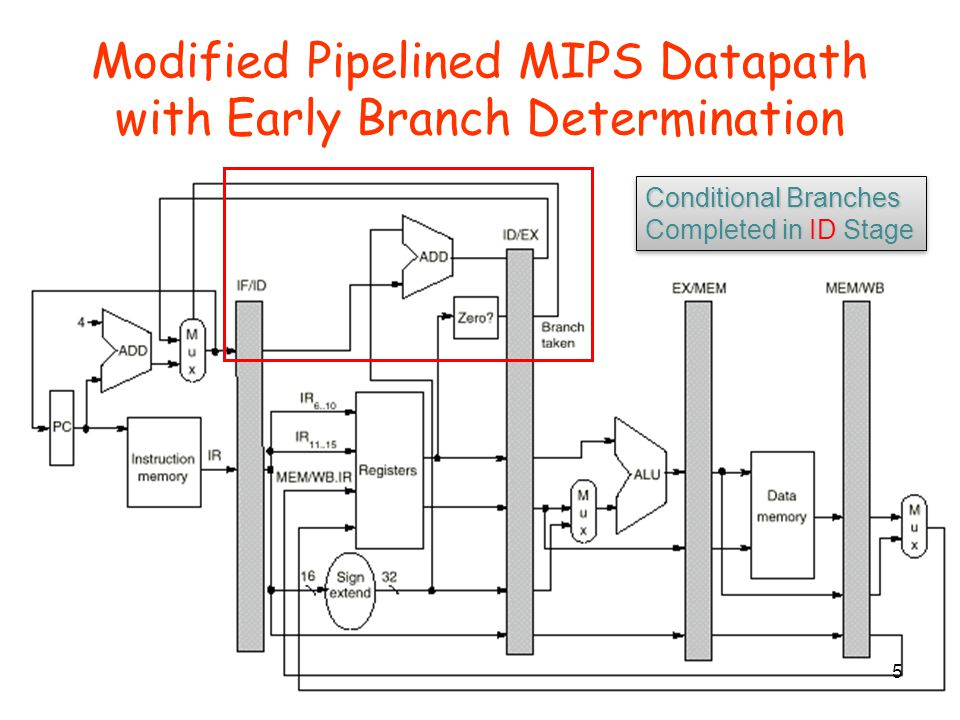 Modified Pipelined MIPS Datapath with Early Branch Determination