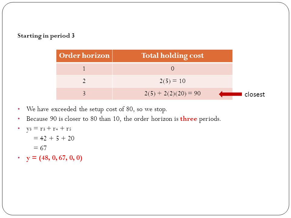 Order horizon Total holding cost