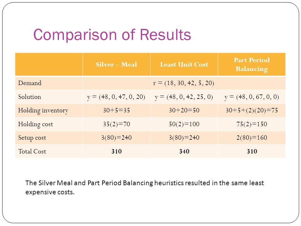 Comparison of Results Silver – Meal Least Unit Cost