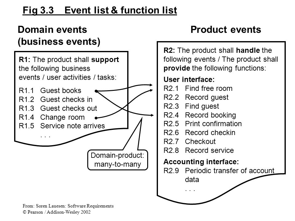 Fig 3.3 Event list & function list