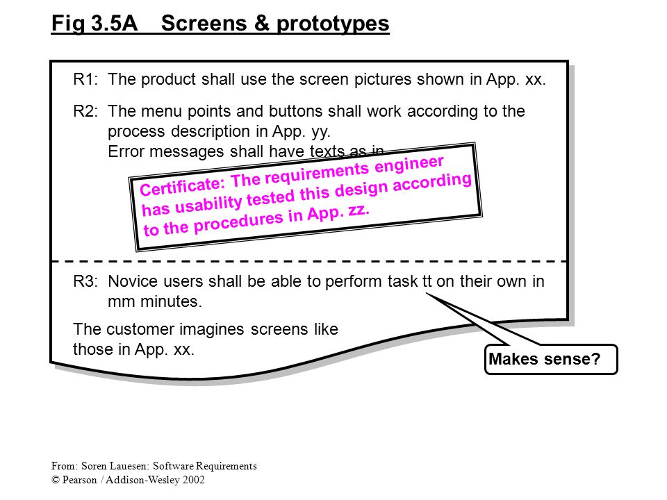 Fig 3.5A Screens & prototypes