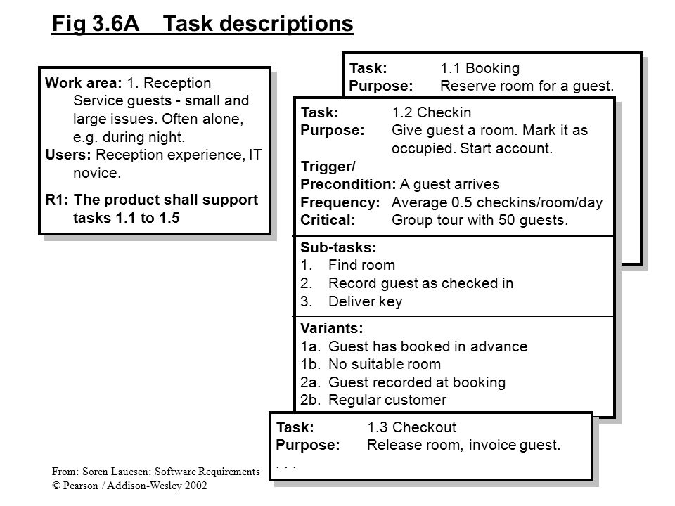 Fig 3.6A Task descriptions