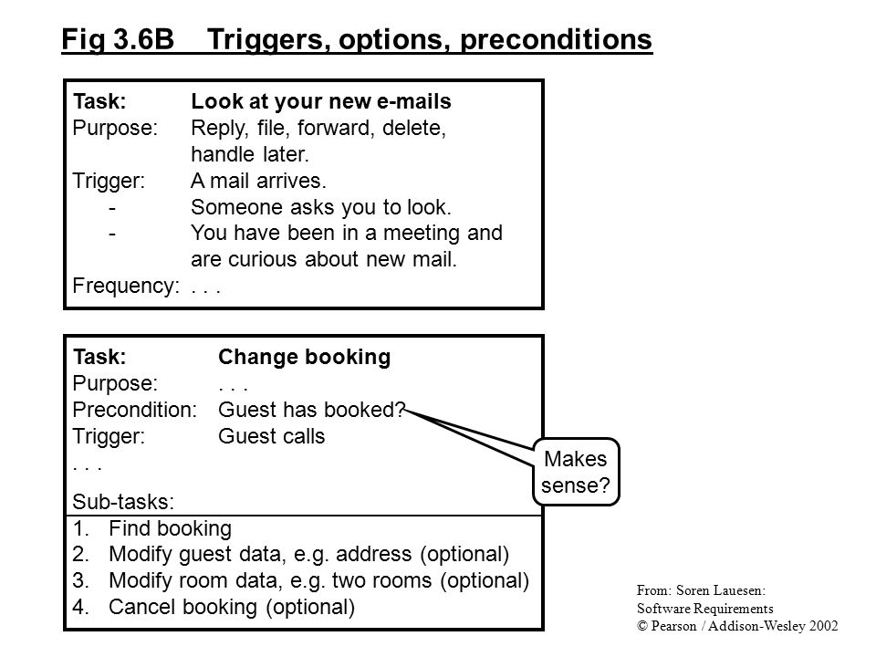 Fig 3.6B Triggers, options, preconditions