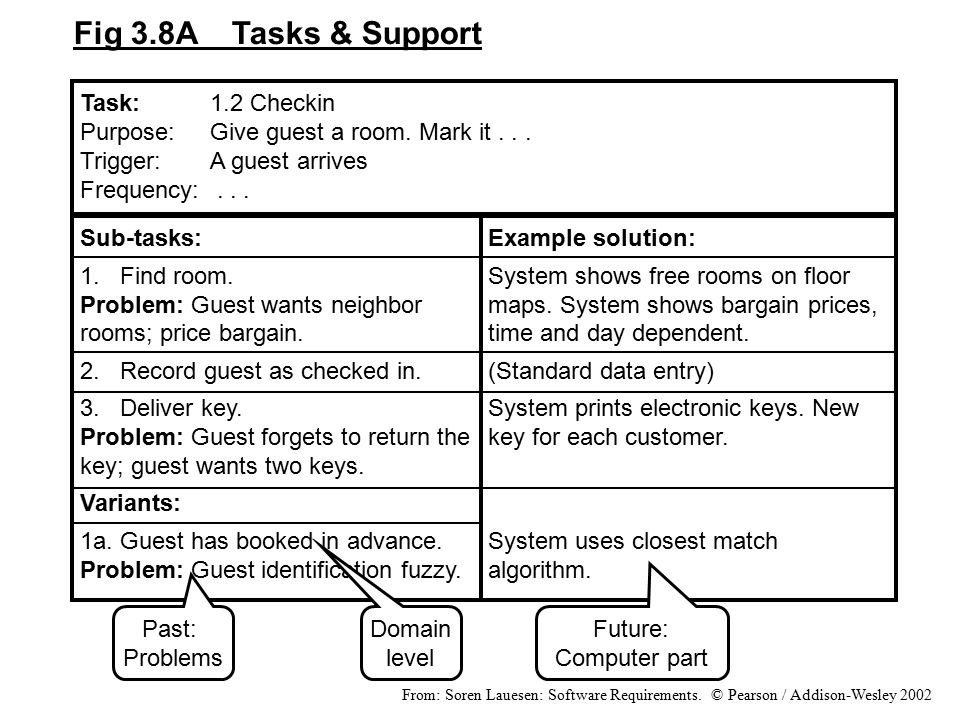 Fig 3.8A Tasks & Support Task: 1.2 Checkin