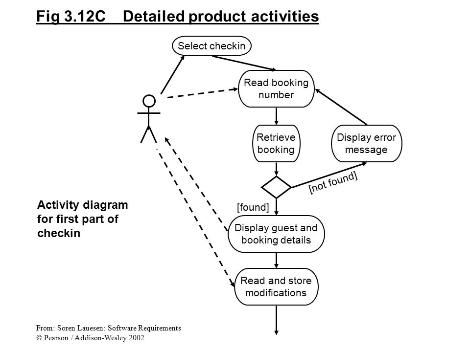 Fig 3.12C Detailed product activities