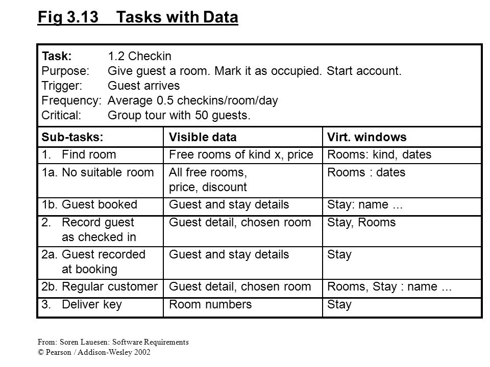 Fig 3.13 Tasks with Data Task: 1.2 Checkin