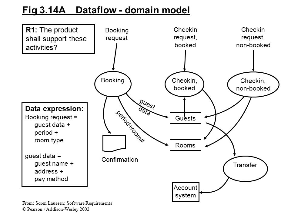 Fig 3.14A Dataflow - domain model