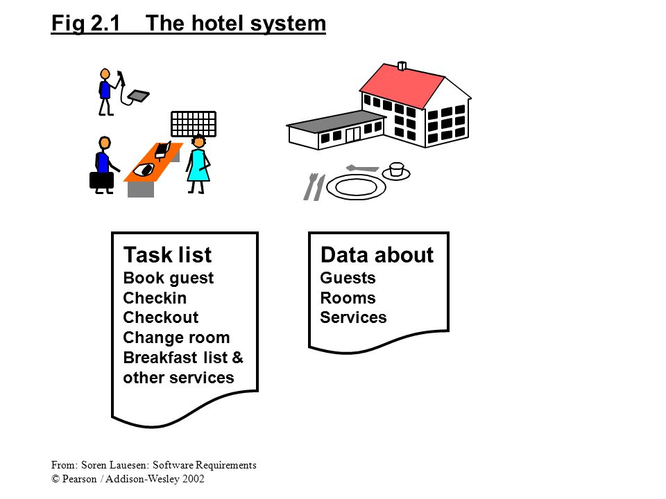 Fig 2.1 The hotel system Task list Data about Book guest Checkin