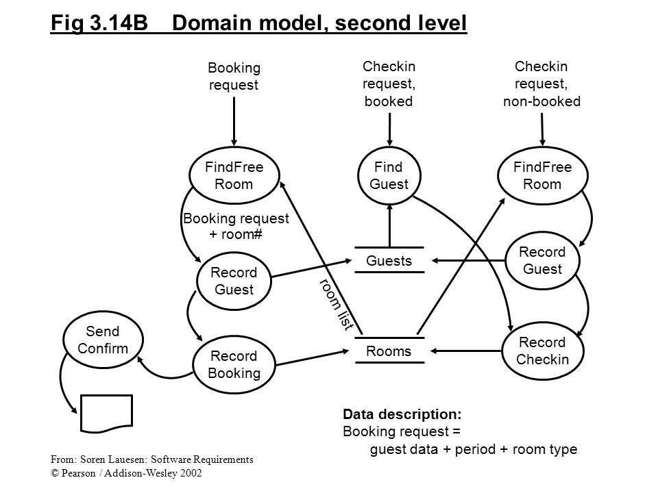 Fig 3.14B Domain model, second level