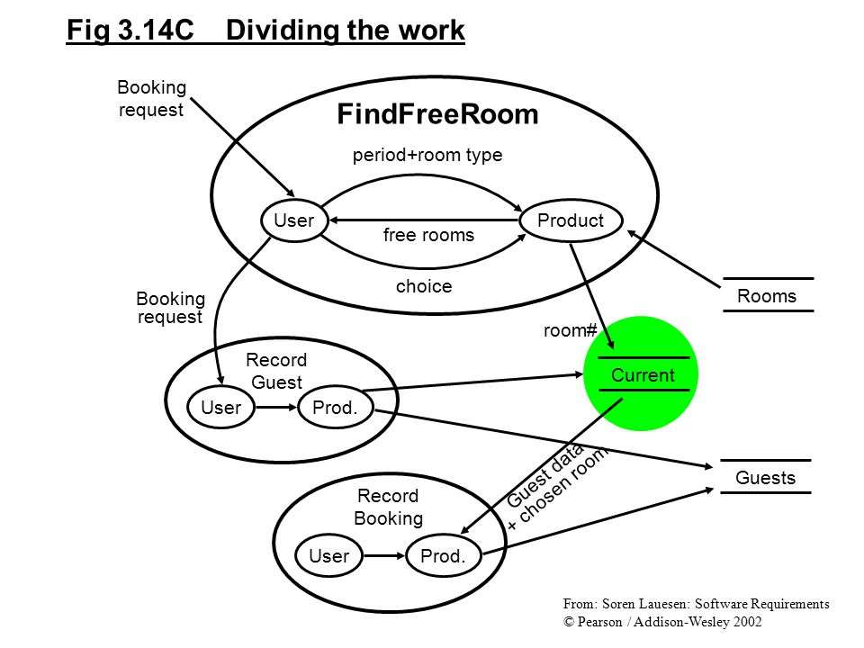 Fig 3.14C Dividing the work FindFreeRoom Booking request