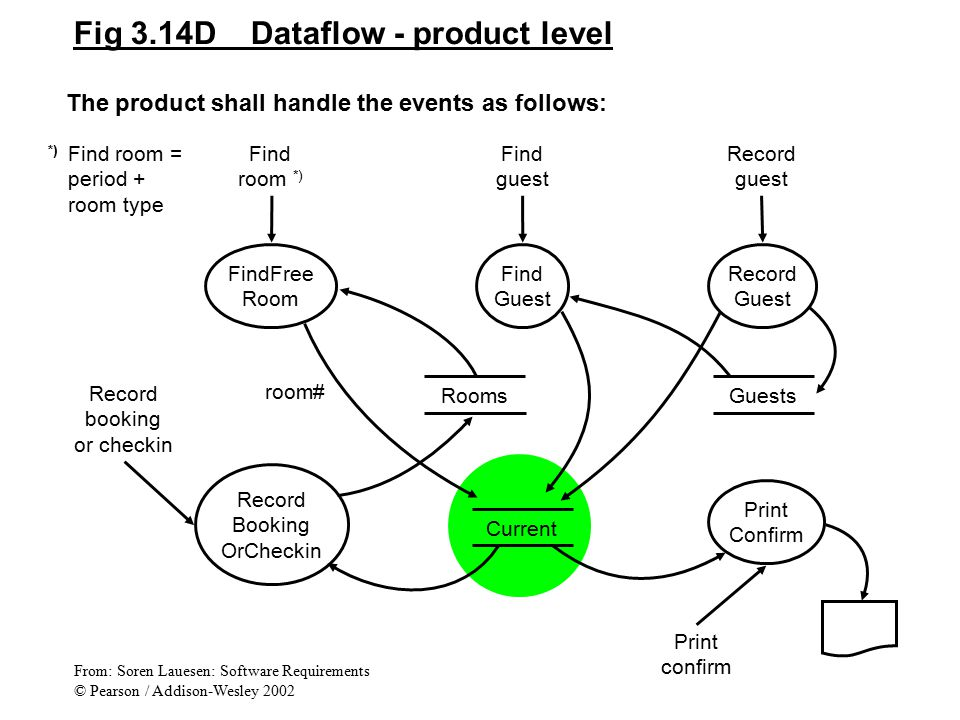Fig 3.14D Dataflow - product level