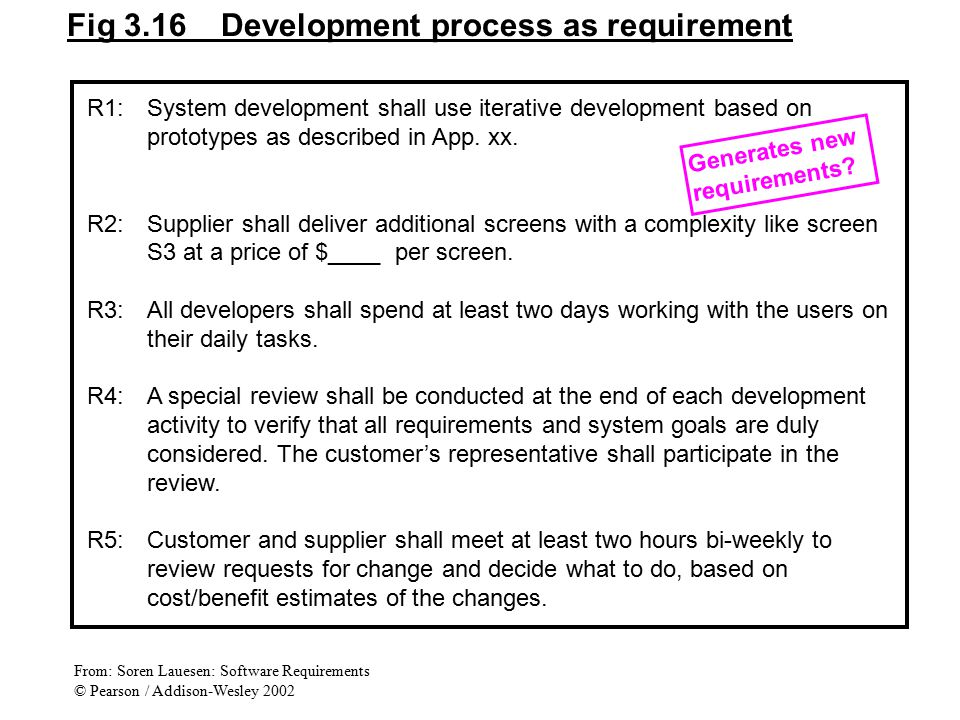 Fig 3.16 Development process as requirement