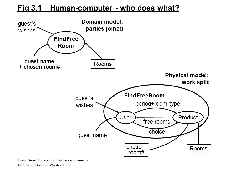Fig 3.1 Human-computer - who does what