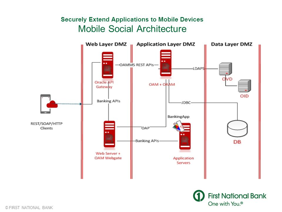 Securely Extend Applications to Mobile Devices Mobile Social Architecture