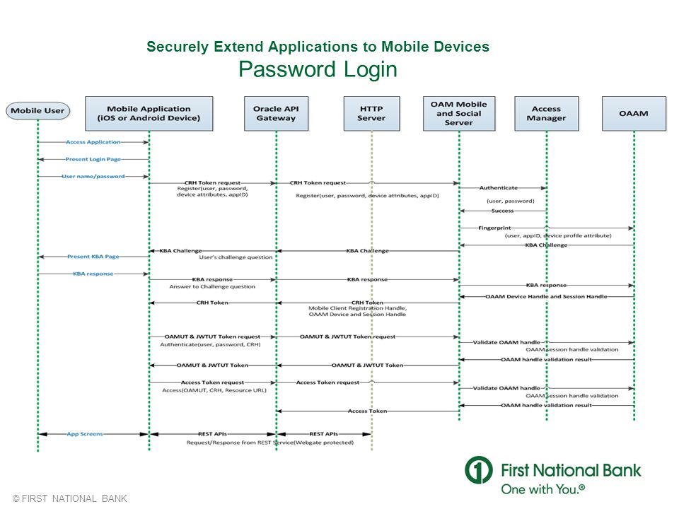 Securely Extend Applications to Mobile Devices Password Login