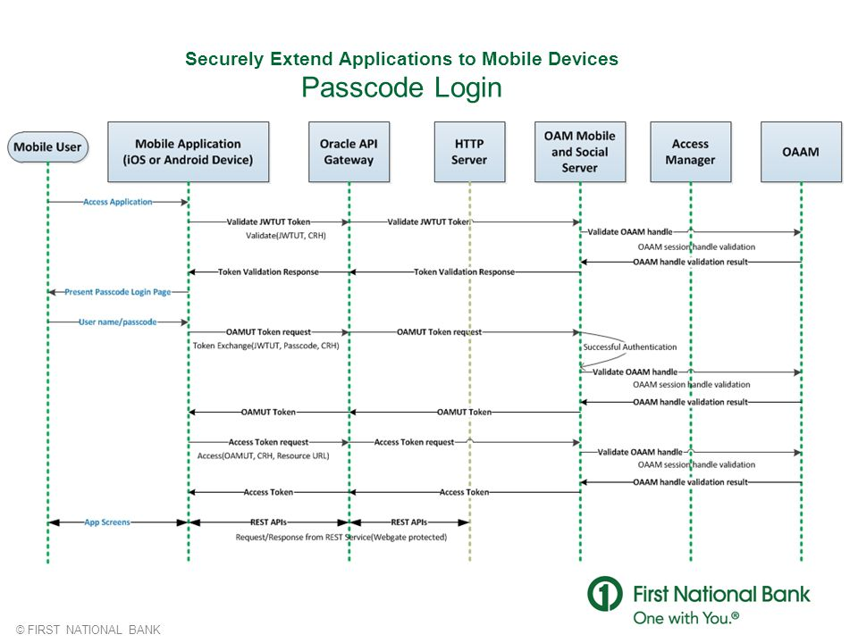 Securely Extend Applications to Mobile Devices Passcode Login