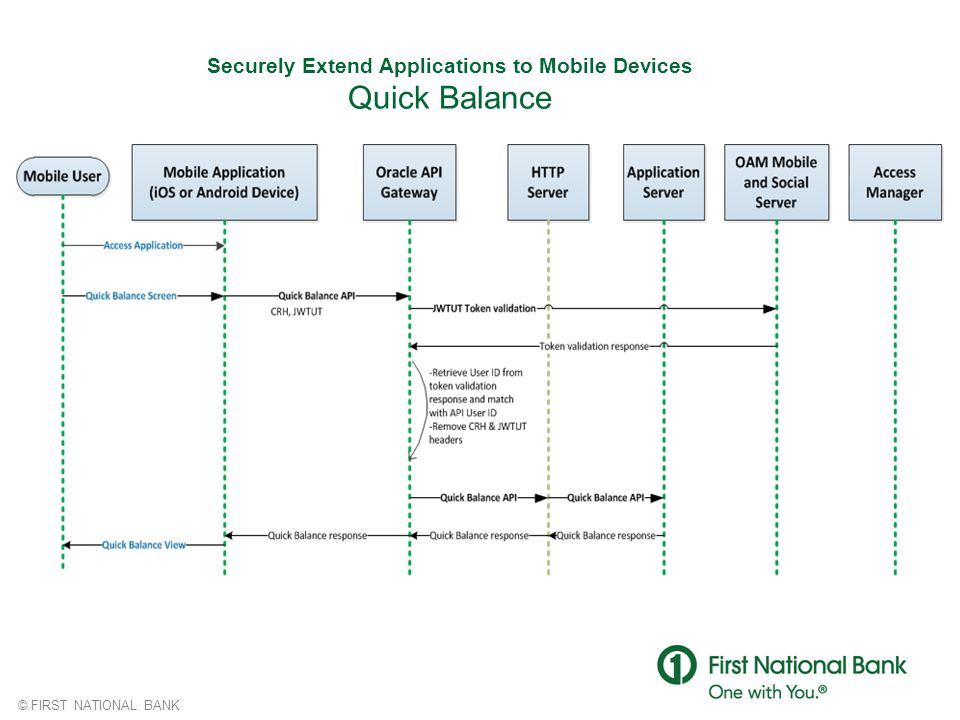 Securely Extend Applications to Mobile Devices Quick Balance