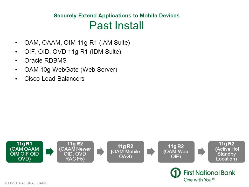 Securely Extend Applications to Mobile Devices Past Install