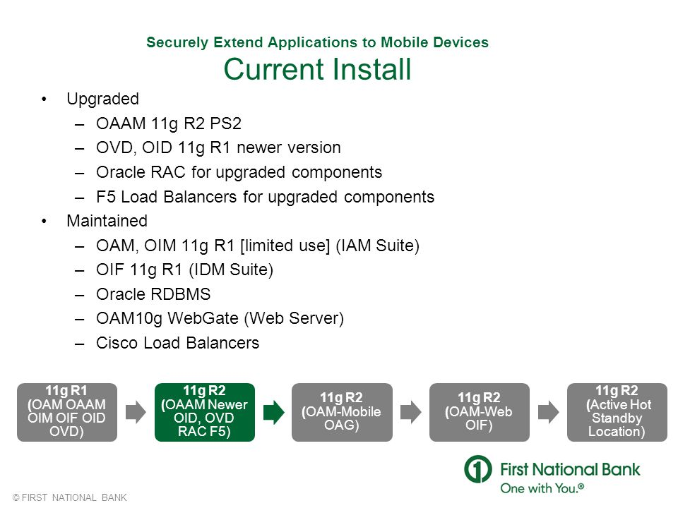 Securely Extend Applications to Mobile Devices Current Install