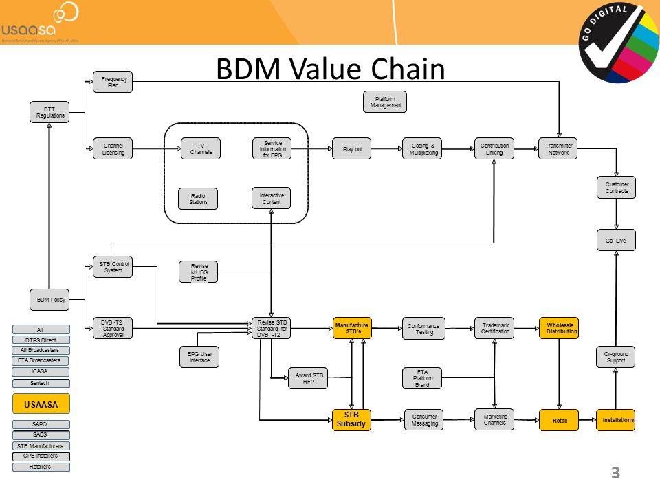 BDM Value Chain USAASA STB Subsidy Customer Contracts On - ground